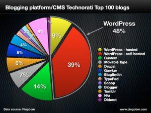 WordPress.org adalah platform dengan pemakaian terbanyak di dunia.