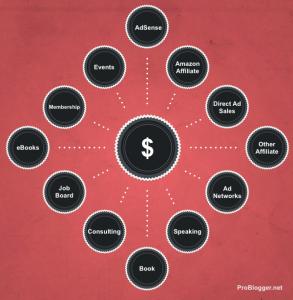 Gunakan lebih dari satu cara untuk menghasilkan uang dari blog anda.