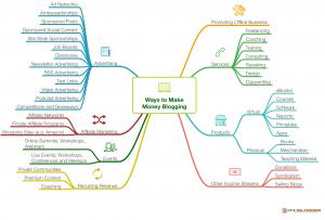 Ada banyak cara untuk menghasilkan uang dari blog. Silahkan perhatikan gambar berikut!