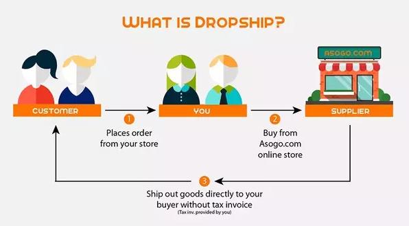 Tips Bisnis Dropship Paling Sukses